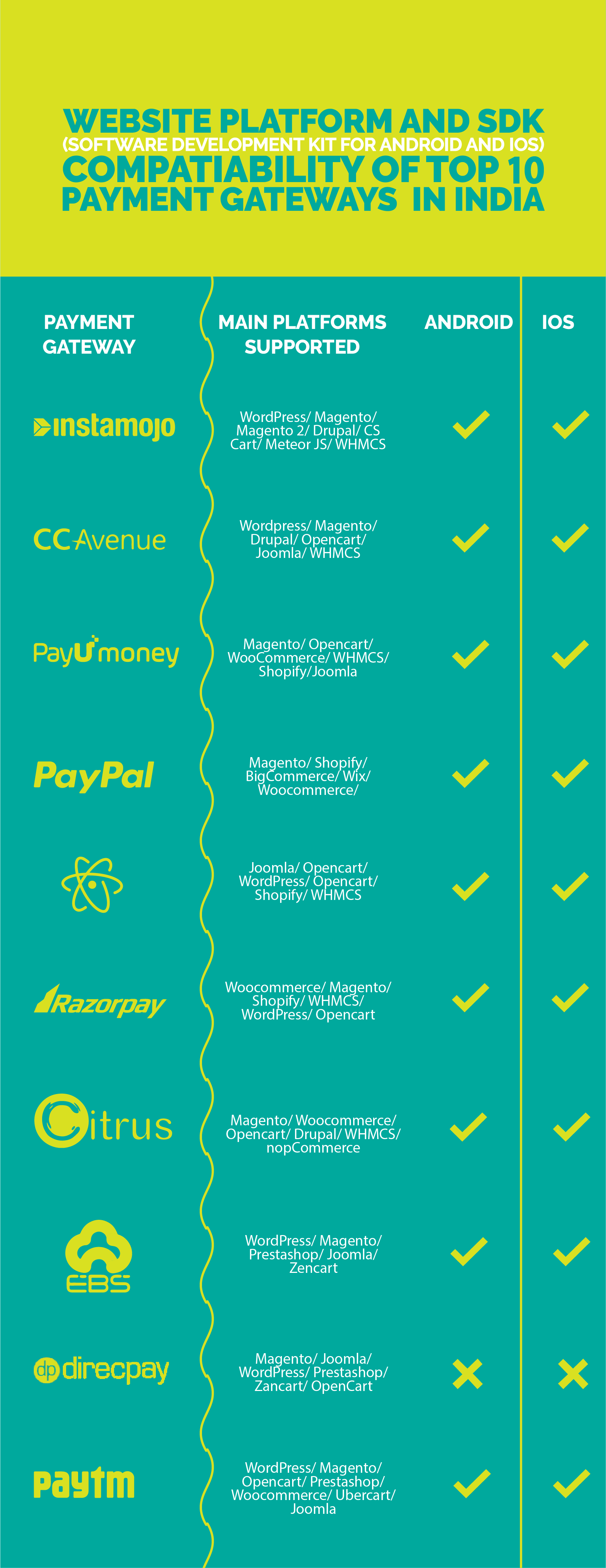 Top 10 payment gateways